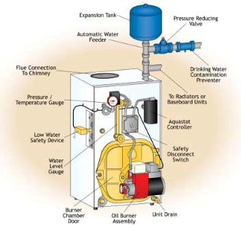 Wiring A Thermostat For Heat Pump in addition Heat Pump Thermostat Wiring Diagrams as well Oil Fired Boiler System Diagram furthermore Electrical Diagrams And Schematics Schematic Diagram Reading as well Weil Mclain Gas Boiler Wiring Diagram. on weil mclain ultra boiler piping diagram